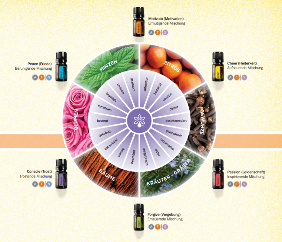 doTERRA Shop Emotional Aromatherapy doterra-poweroele.de